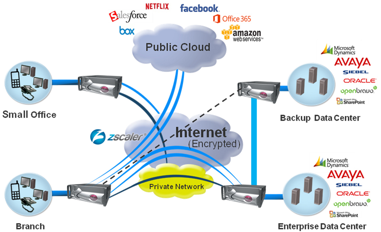 FatPipe and Avaya - Together Deliver the Only Integrated