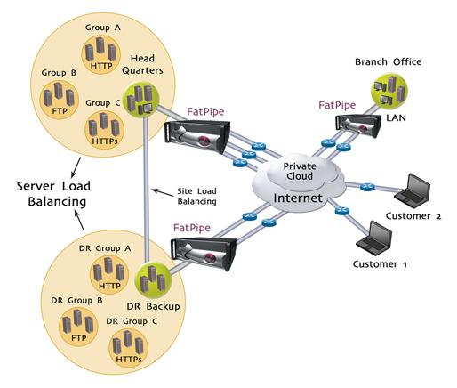 Site Load Balancing   Multi Site Reliability   Load Balancing   WAN